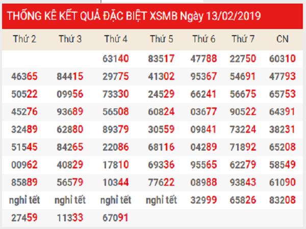 Lô tô dự đoán kqxsmb ngày 25/02 siêu lô ngày 25/02