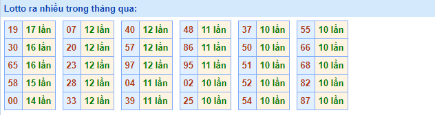 Dự đoán kết quả XSMB Vip ngày 16/07/2019