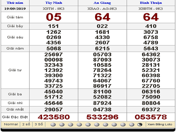 Phân tích XSMN ngày 26/09 chính xác 100%
