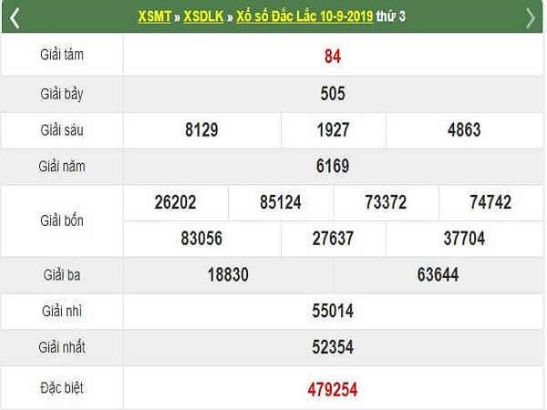 Thống kê KQXSDL ngày 17/09 chuẩn lô 99,9%