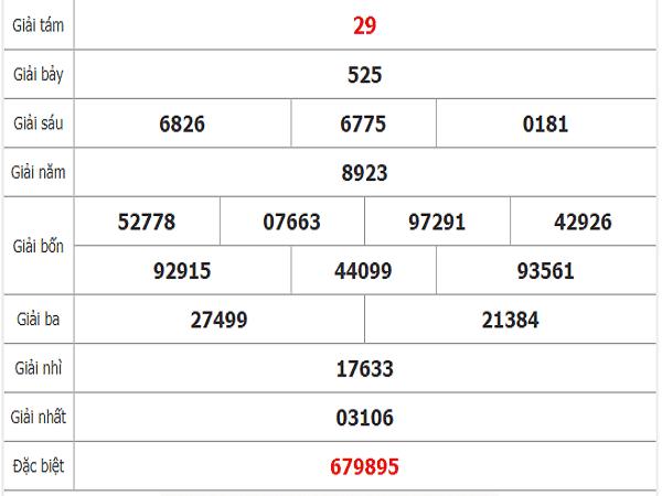 Dự đoán lô bạch thủ đà nẵng ngày 18/12 chuẩn xác