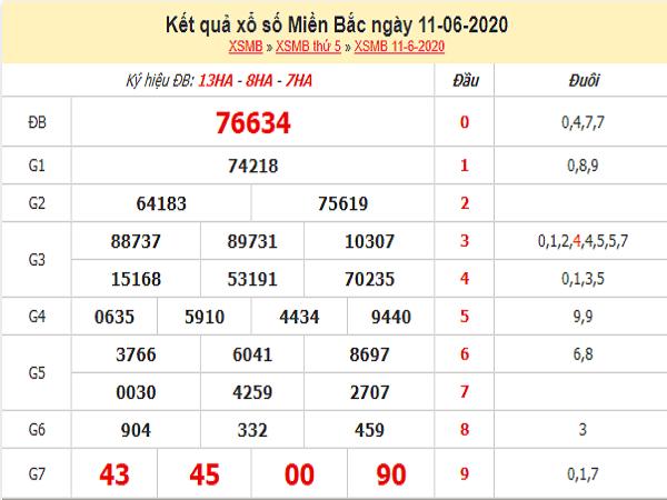 Dự đoán KQXSMB- xổ số miền bắc thứ 6 ngày 12/06 chuẩn