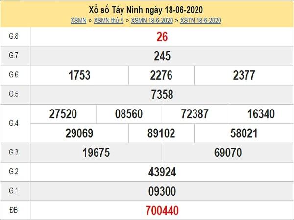 Phân tích XSTN 25/6/2020