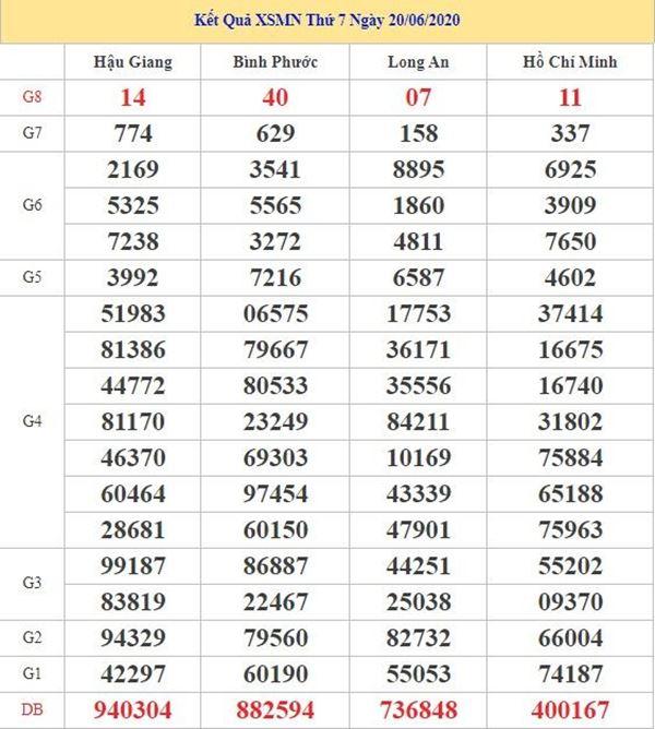 Thống kê KQXSMN 27/6/2020 chốt KQXS miền Trung thứ 7