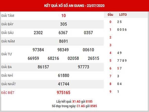 Thống kê KQXSAG- xổ số an giang thứ 5 ngày 30/07 tỷ lệ trúng cao