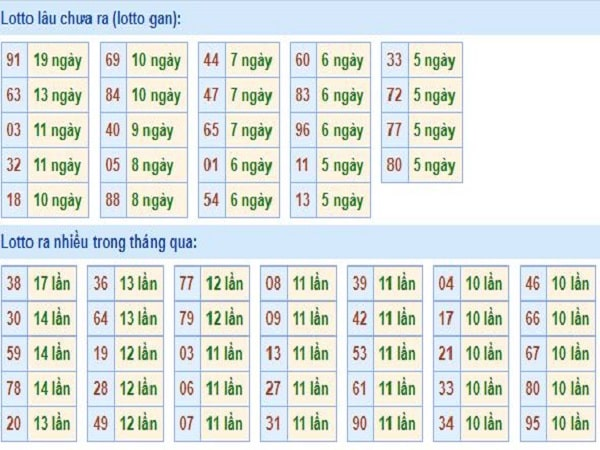 thong-ke-tan-suat-loto-mien-bac-1-7-2020-min
