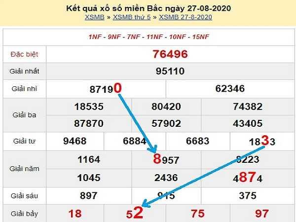 Nhận định xổ số miền bắc - KQXSMB thứ 6 ngày 28/08 của các chuyên gia