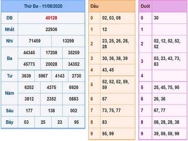 Thống kê KQXSMB- xổ số miền bắc ngày 12/08 hôm nay