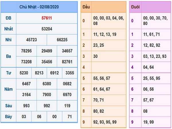 Nhận định xổ số miền bắc- KQXSMB thứ 2 ngày 03/08/2020
