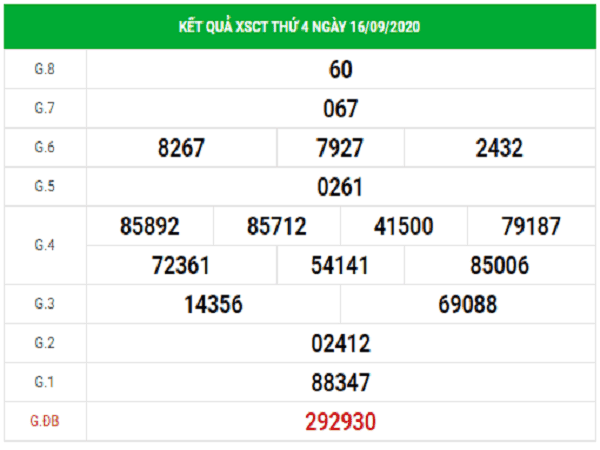 Phân tích KQXSCT ngày 23/09/2020- xổ số cần thơ thứ 4 chuẩn xác