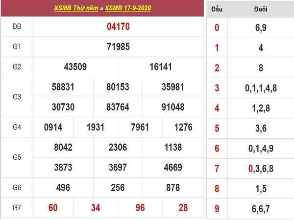 Nhận định KQXSMB ngày 18/09 - kết quả xổ số miền bắc thứ 6 chuẩn xác