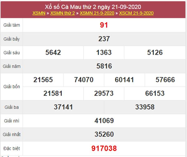 Nhận định KQXS Cà Mau 28/9/2020 chốt số XSCM siêu chuẩn