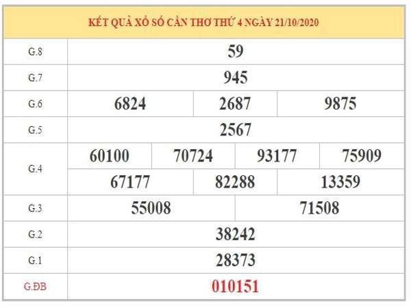 Dự đoán XSCT ngày 28/10/2020 dựa trên phân tích KQXSCT kỳ trước