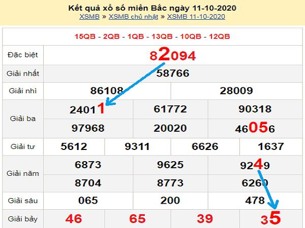 Tổng hợp phân tích KQXSMB ngày 12/10/2020- xổ số miền bắc
