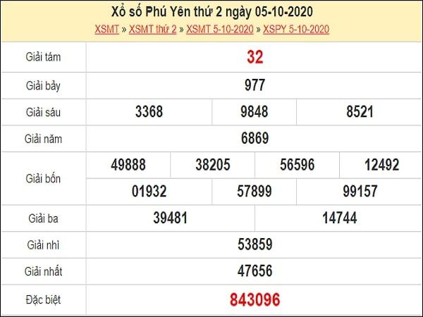 Dự đoán xổ số Phú Yên 12-10-2020