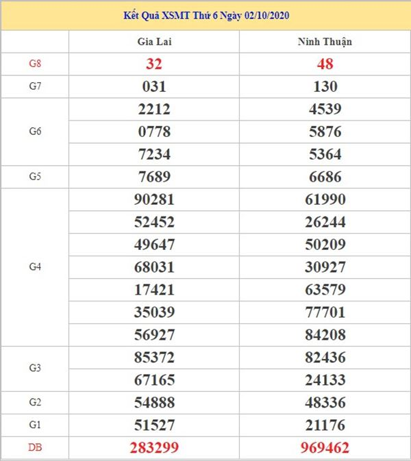 Thống kê KQXSMT 9/10/2020 chốt số đẹp miền Trung thứ 6