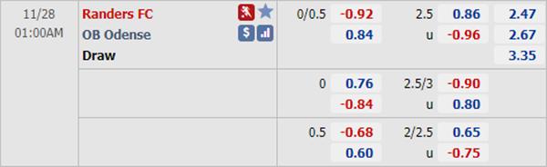 Kèo bóng đá hôm nay giữa Randers vs Odense