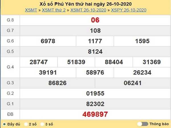 Thống kê KQXSPY ngày 02/11/2020- xổ số phú yên chi tiết