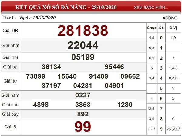 Nhận định KQXSDN ngày 04/11/2020- xổ số đà nẵng