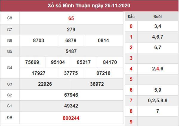 Nhận định KQXS Bình Thuận 3/12/2020 chốt XSBTH thứ 5