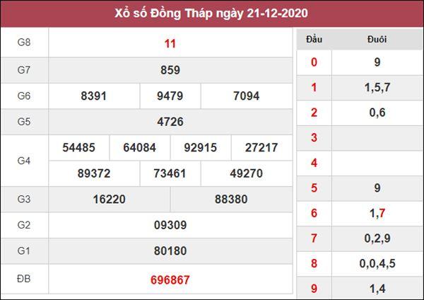 Soi cầu XSDT 28/12/2020 chốt bạch thủ lô Đồng Tháp thứ 2