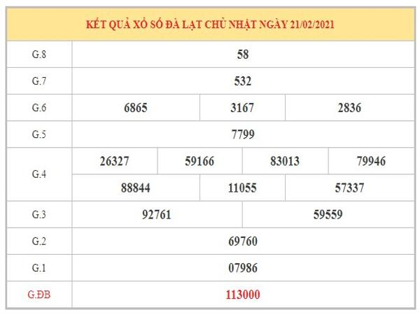 Nhận định KQXSDL ngày 28/2/2021 dựa trên kết quả kỳ trước