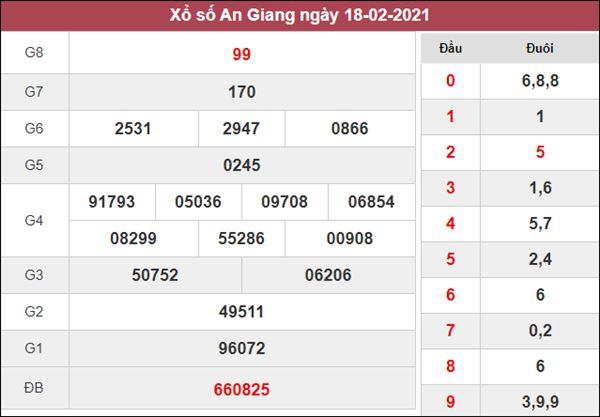 Nhận định KQXS An Giang 25/2/2021 thứ 5 cùng cao thủ