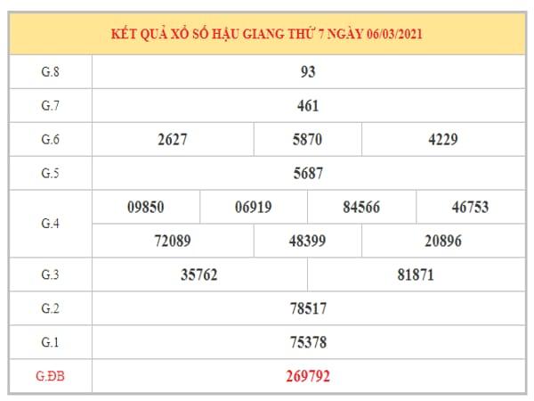 Dự đoán XSHG ngày 13/3/2021 dựa trên kết quả kì trước