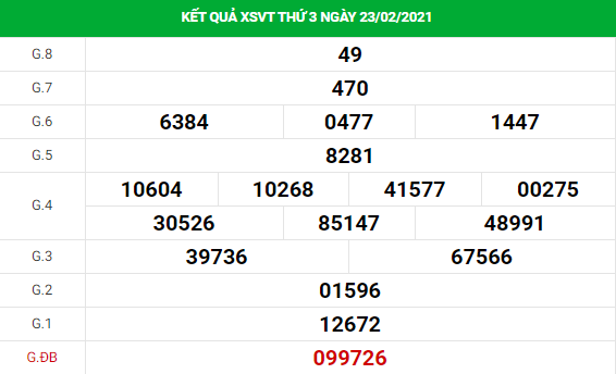 Phân tích kết quả XS Vũng Tàu ngày 02/03/2021
