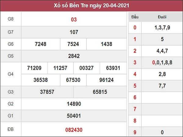 Phân tích XSBT 27/4/2021