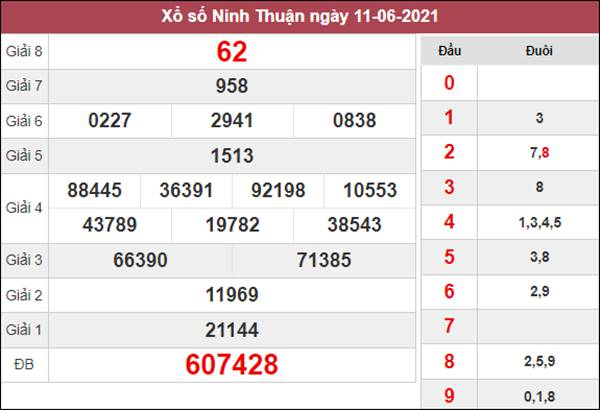 Nhận định KQXS Ninh Thuận 18/6/2021 chốt XSNT thứ 6