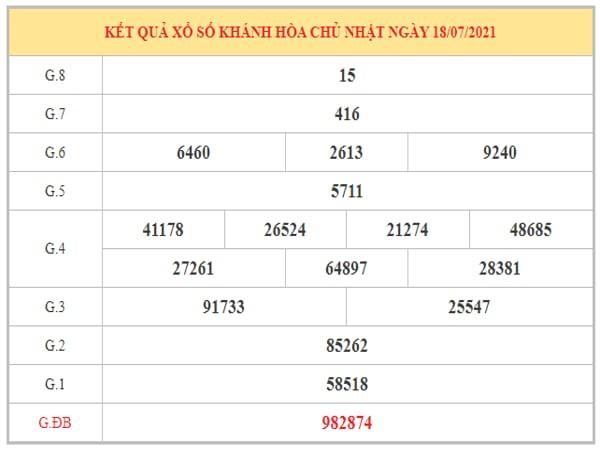 Soi cầu XSKH ngày 21/7/2021 dựa trên kết quả kì trước