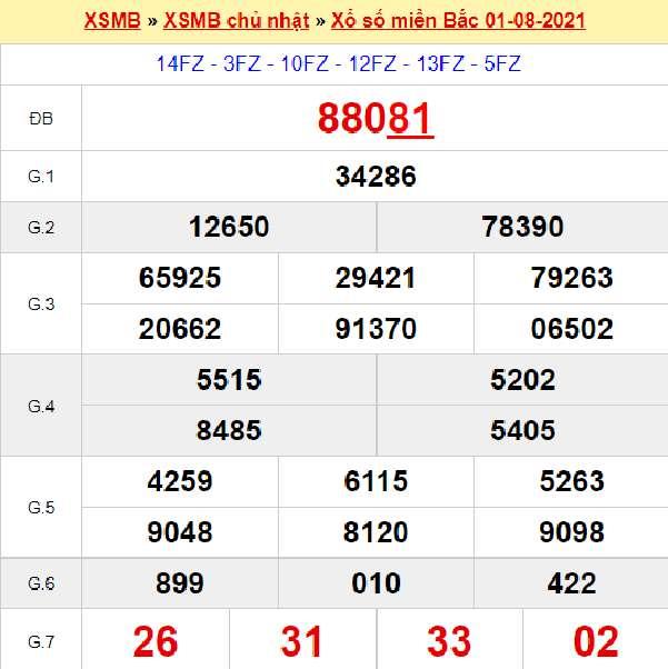 Nhận định SXMB 2/8/2021 chốt cặp số thần Tài thứ 2