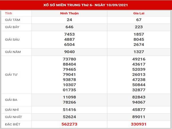 Dự đoán kết quả SXMT thứ 6 ngày 17/9/2021