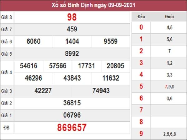 Nhận định XSBDI 16-09-2021